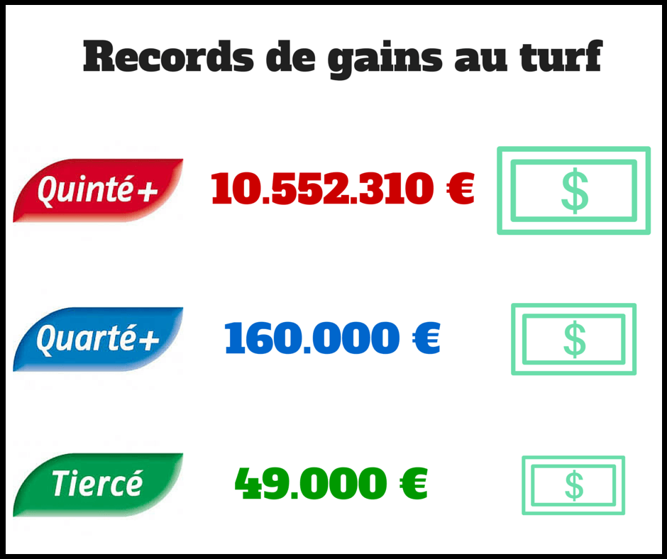 Records de gains au turf