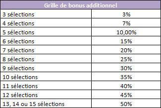 Grille de bonus additionnel des Multi-Bonus