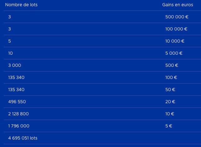 Tableau des récompenses du jeu Illiko Cash
